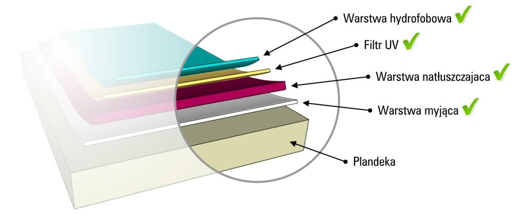 prawidłowe mycie hali namiotowej